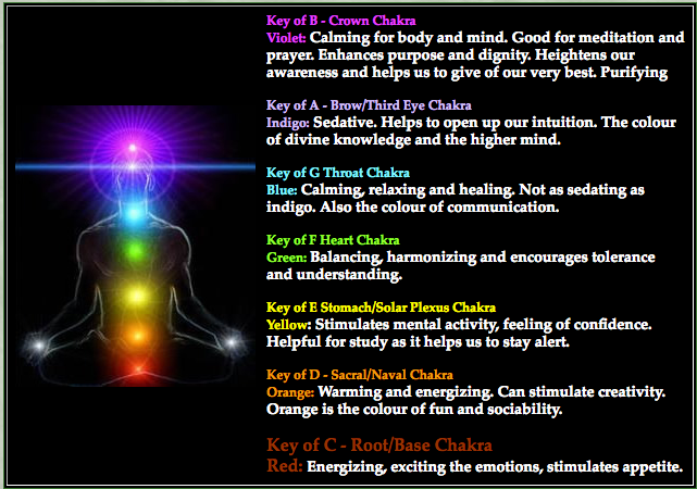 chakras and musical keys