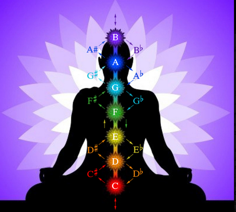 chakras and musical notes inbetween2